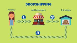 Näin dropshipping toimii