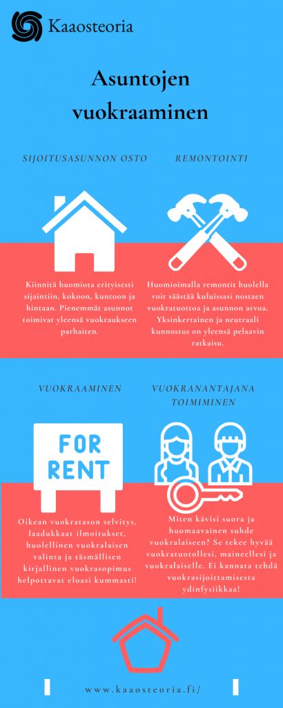 Asuntojen vuokraaminen